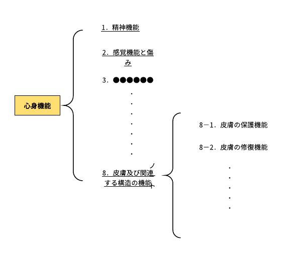 ICFの分類例