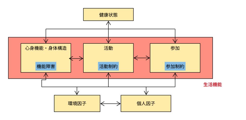 ICFモデル