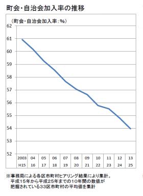 自治体加入率の推移