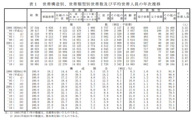 2018(平成30)年の国民生活基礎調査ー世帯構造