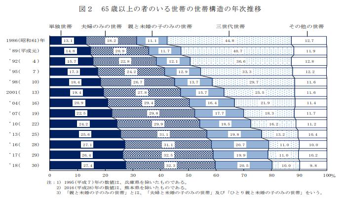 65歳以上の者のいる世帯年次推移