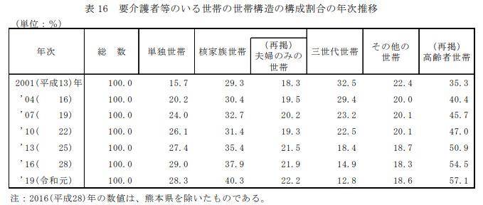 要介護者などのいる世帯の世帯構造(2019)