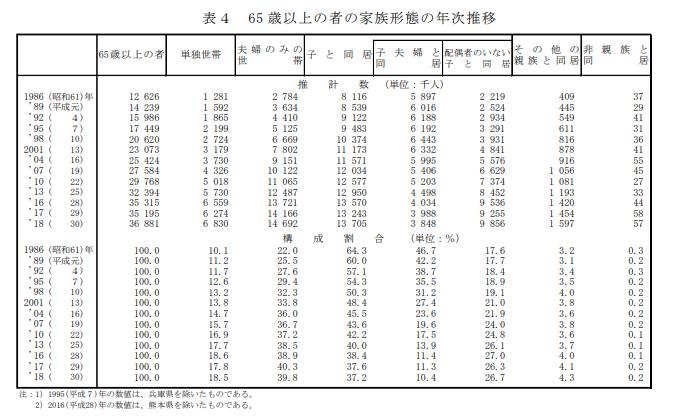65歳以上の者の家族形態の年次推移