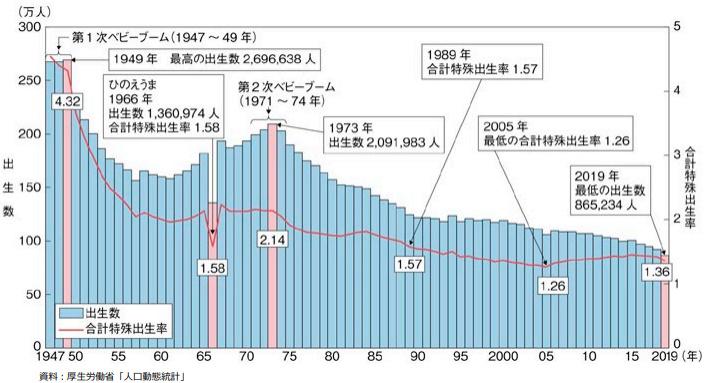 合計特殊出生率2019