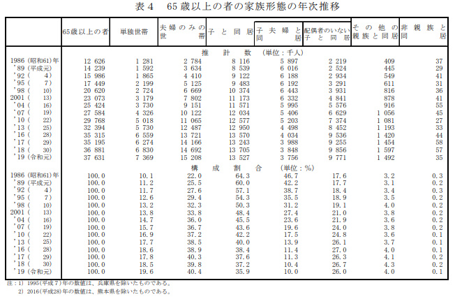 65歳以上の65歳以上の者の家族形態(2019)