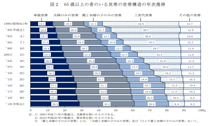 65歳以上のの者のいる世帯の世帯構造の年次推移