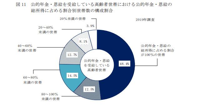 高齢者世帯の高手年金の総所得に占める割合