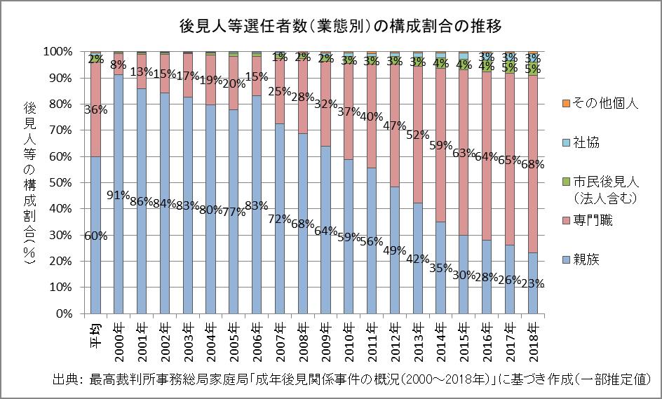 後見人の構成割合の推移