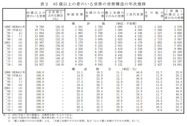 65歳以上の者のいる世帯の年次推移