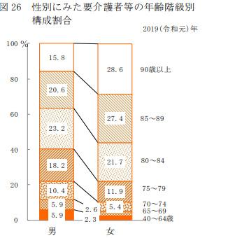 性別の要介護者等の年齢階級別構成割合